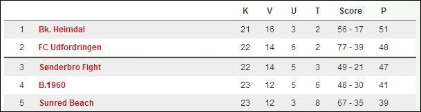 TOP 5: Den aktuelle stilling i Heimdals Serie 2-pulje